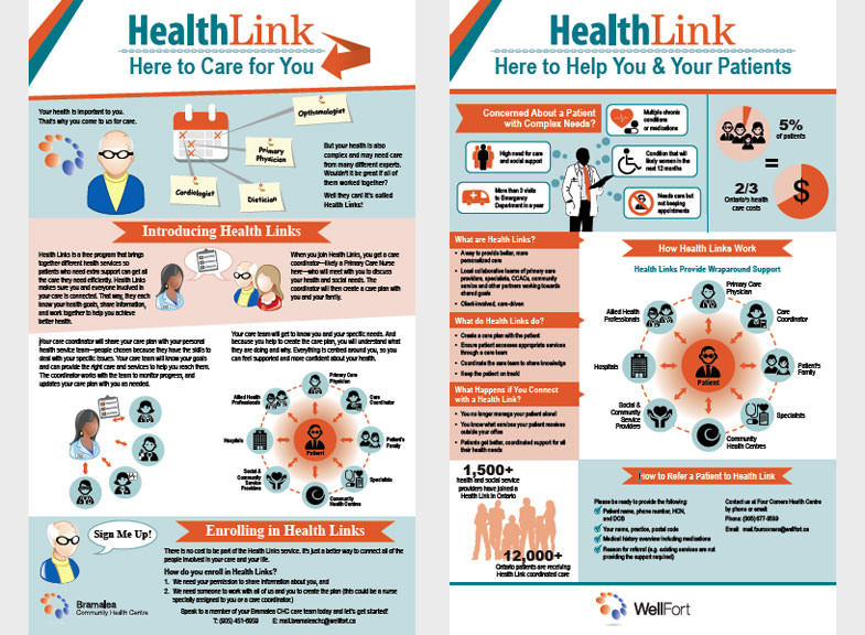 Health Links Infographic